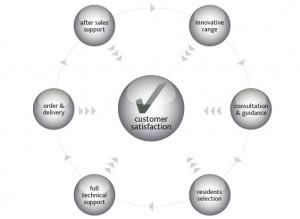 circle_sat_diagram